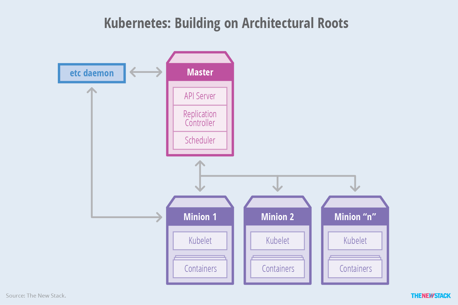 From containers to container orchestration the new stack for Architecture kubernetes