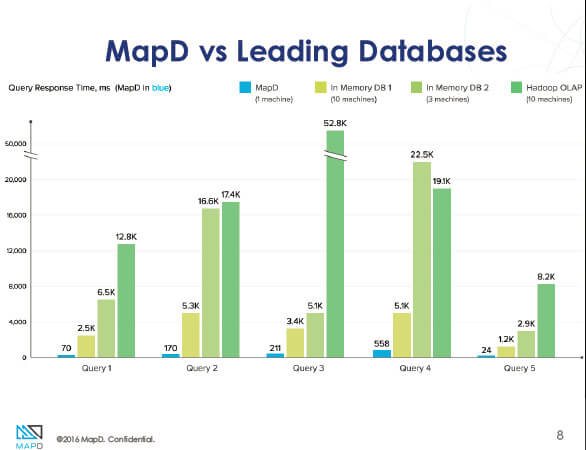 MapD1