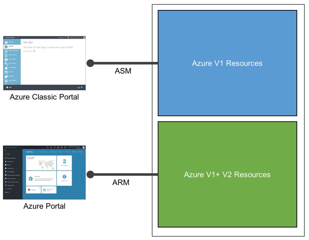 Azure_Portals