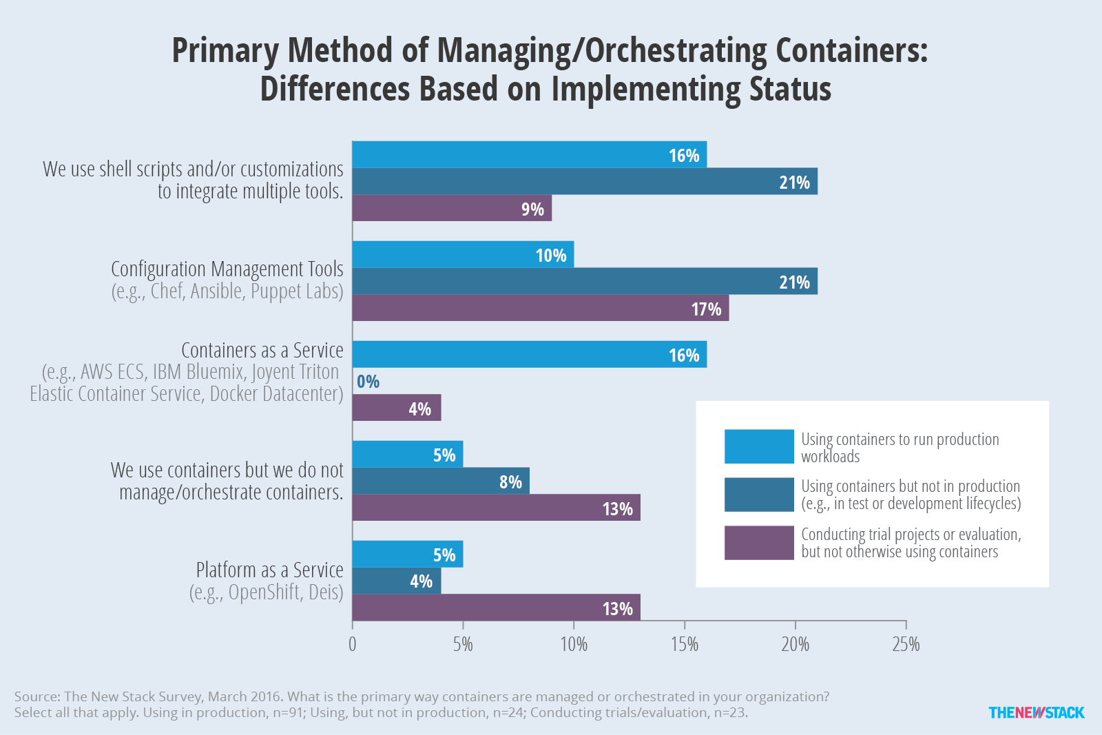 Tns research the present state of container orchestration the new figure 9 use of configuration management tools to manage containers declines as enterprises move into production use fandeluxe Images