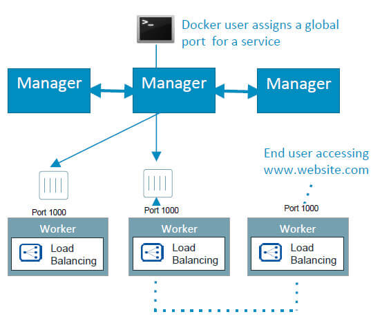 Docker_Engine-Router_Mesh