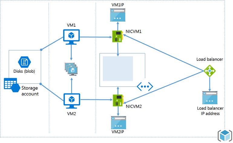 ASM Deployment Model