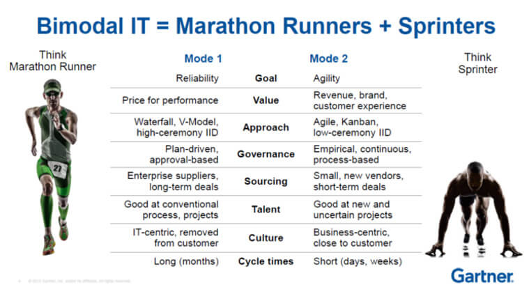 Bimodal IT Runners