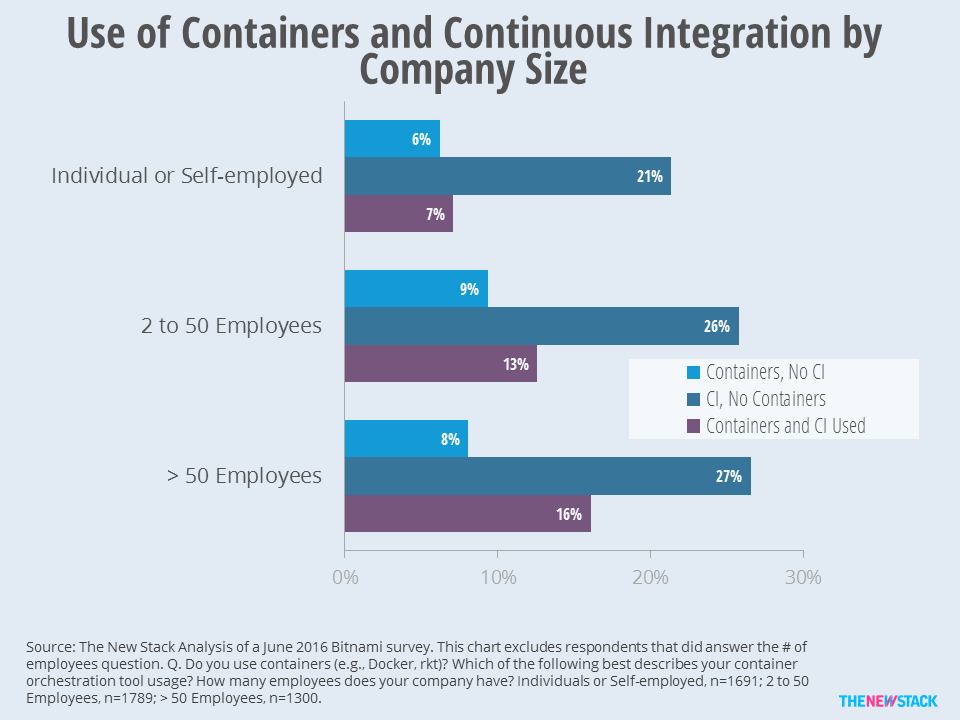 Companies using CI are better prepared to push containers into production.