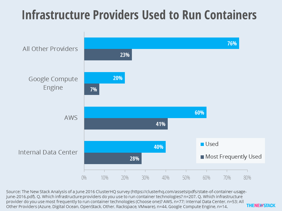 Although 20 percent of survey respondents run containers on Google Compute Engine, only 7 percent say it is used more frequently than a different cloud.