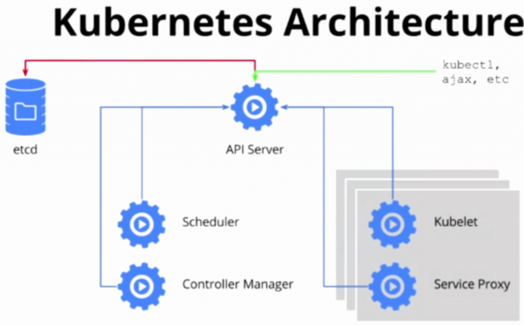 Take The Kubernetes Api For A Spin The New Stack