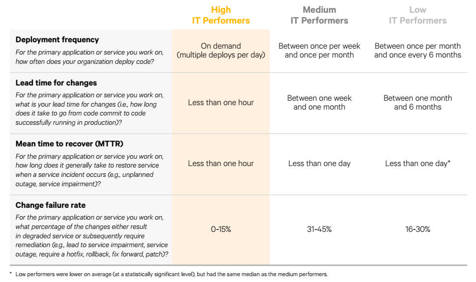 "From Puppet's ""2016 State of DevOps Report."""