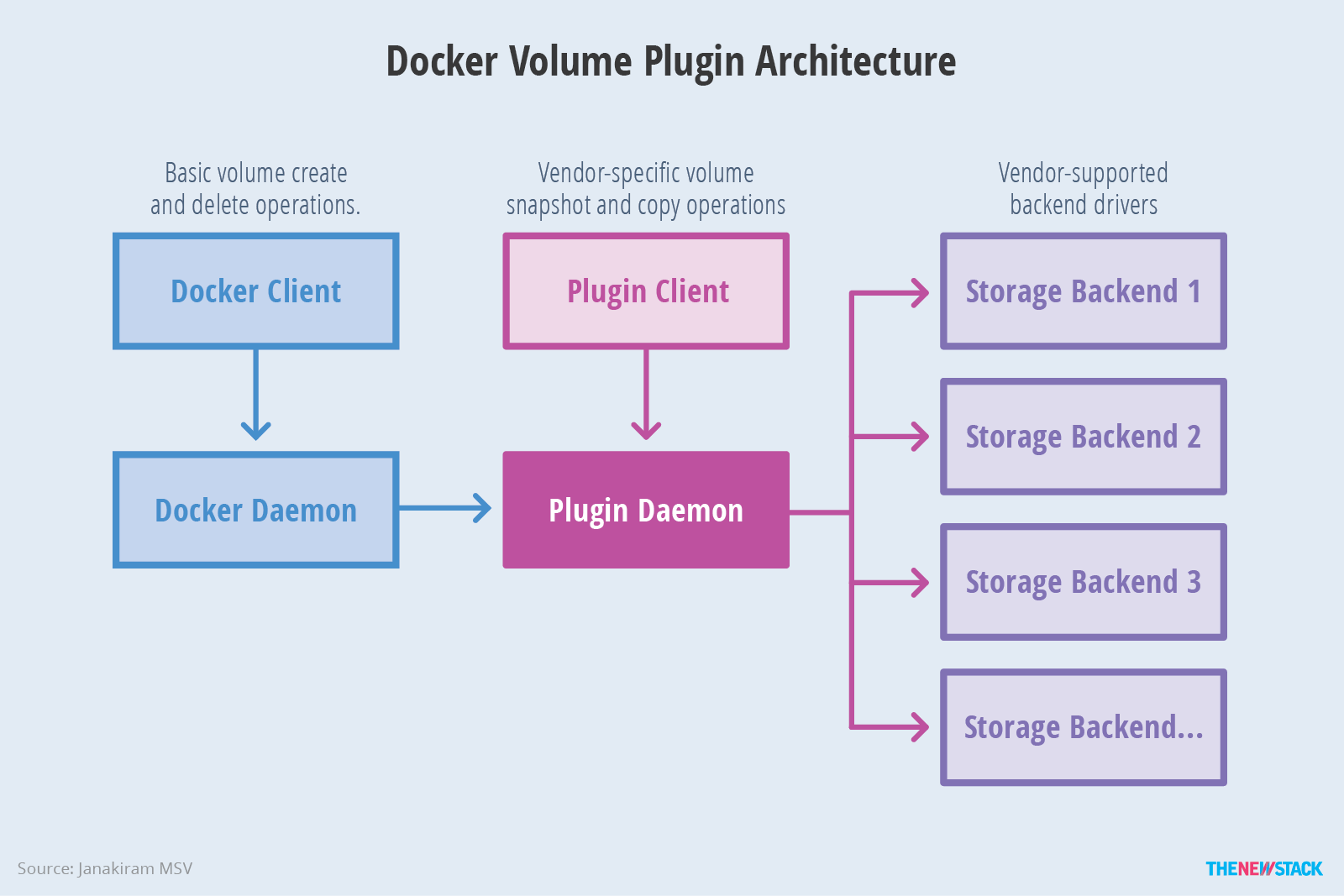 Managing persistence for docker containers the new stack figure 4 third party volume plugins are utilized the same workflow available to docker drivers baditri Image collections