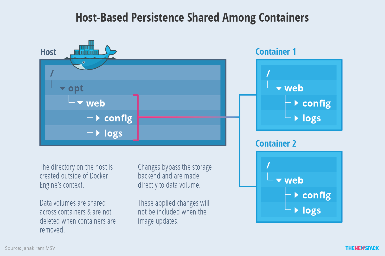 Managing persistence for docker containers the new stack figure 2 shared host persistence called data volumes are available even if the container is deleted pooptronica Choice Image