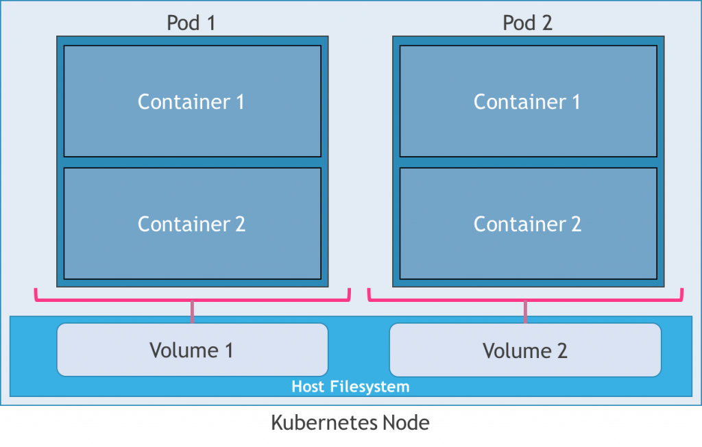 kubernetes-host-storage