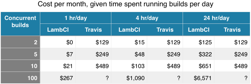 Assumes 7 days/wk — with LambCI running on fastest 1.5GB Lambda option)