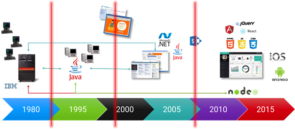 Figure 2: The number of tiers, the number of stakeholders and the complexity grew exponentially over the last 30 years