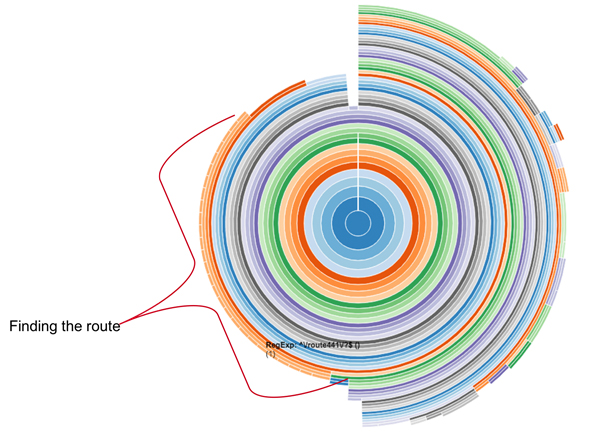 Figure 6: By using D3.js to create a sunburst chart, we see the distribution of CPU time, showing that more than 25% is contributed to finding the right function to call for a route in a huge routing table.