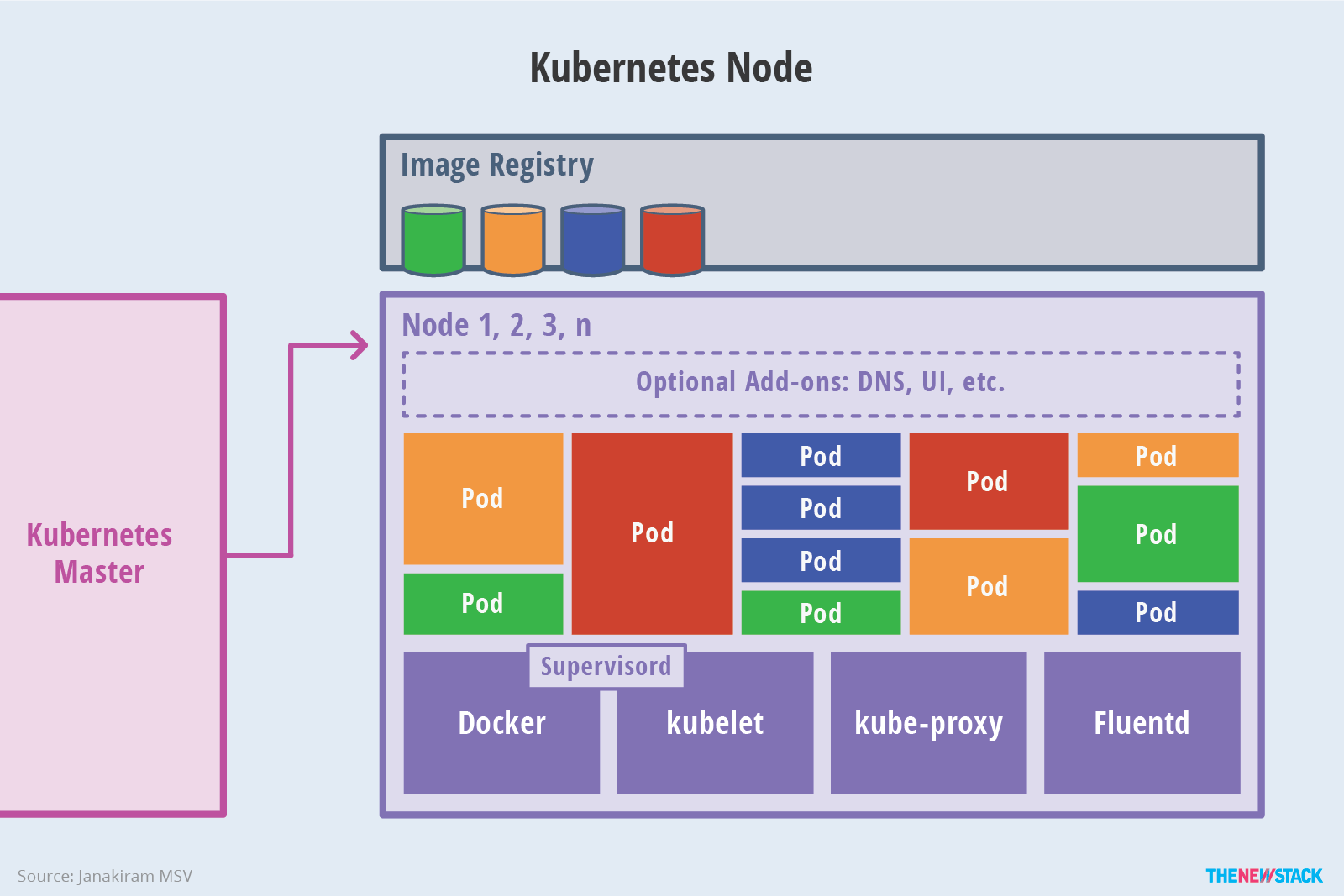 Kubernetes architecture - the worker nodes