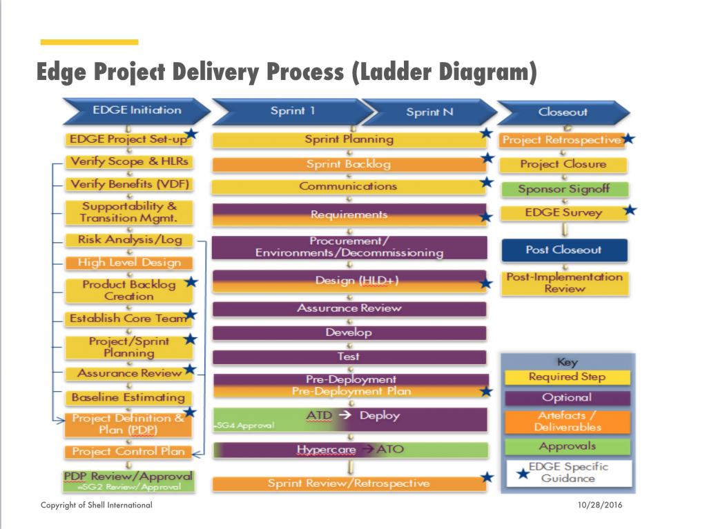 edge-devops-delivery-process-ladder