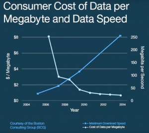 The precipitous drop in data costs help fuel the acceleration.