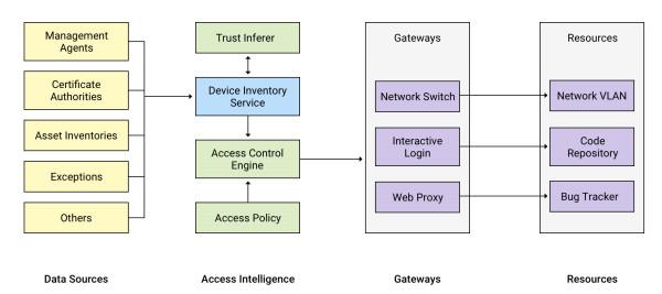 Cybersecurity – weicode