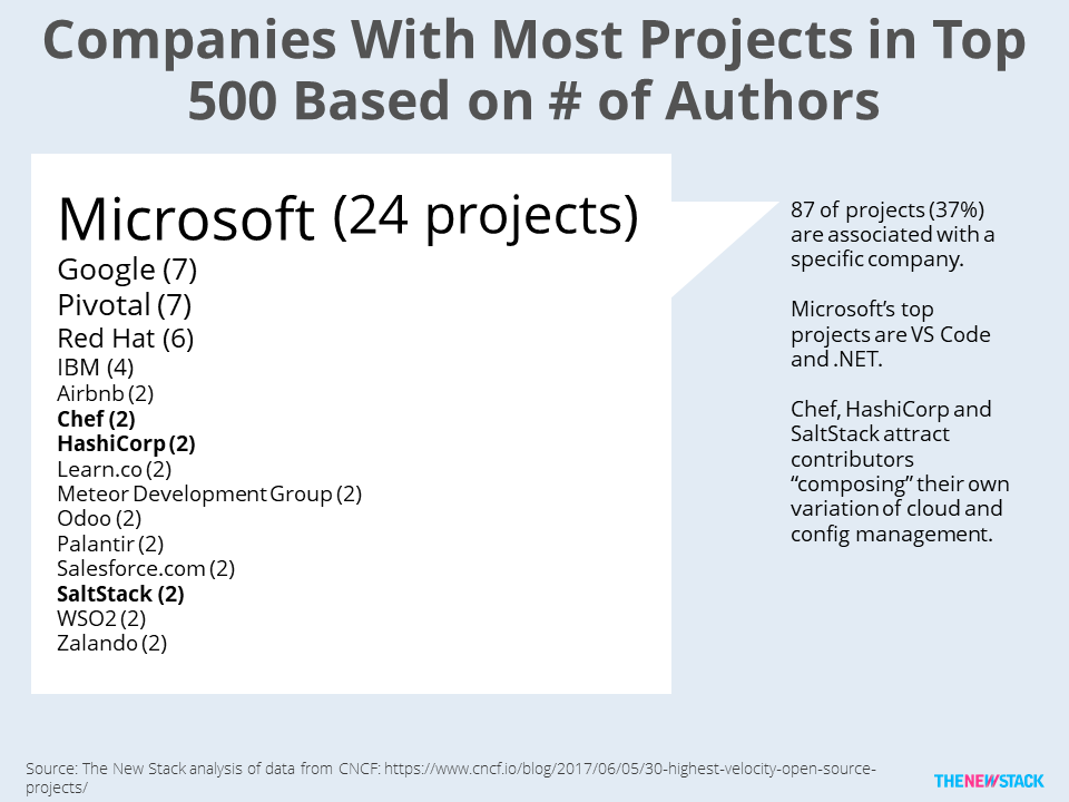 This Week in Numbers: Comparing Corporate Open Source Contributions