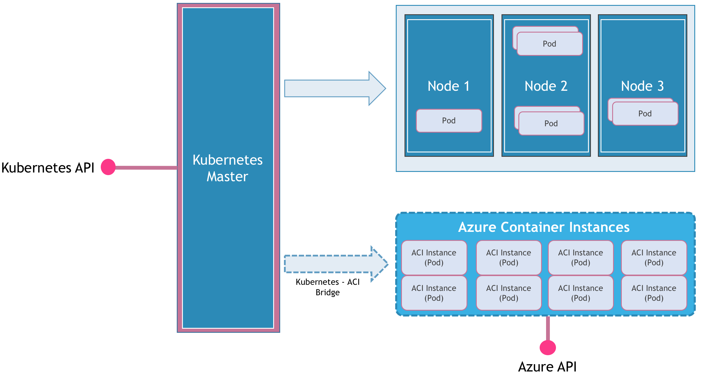 Lightning Fast Container Provisioning With Microsoft S