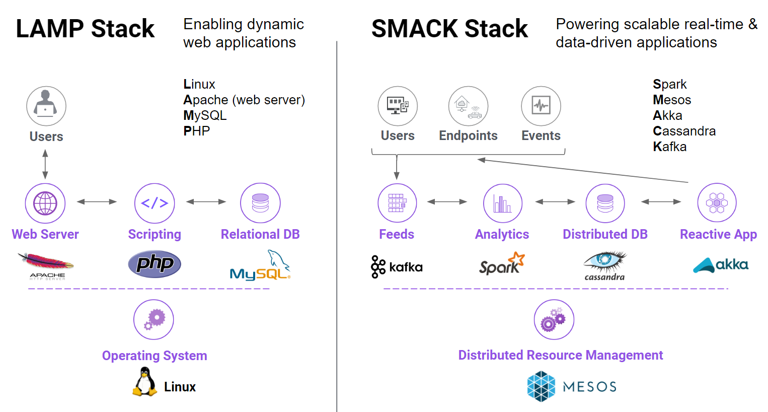 The SMACK Stack on Mesosphere's DC/OS Gives Retailers a Path