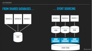 Event-Driven Architecture Is the Wave of the Future - The New Stack