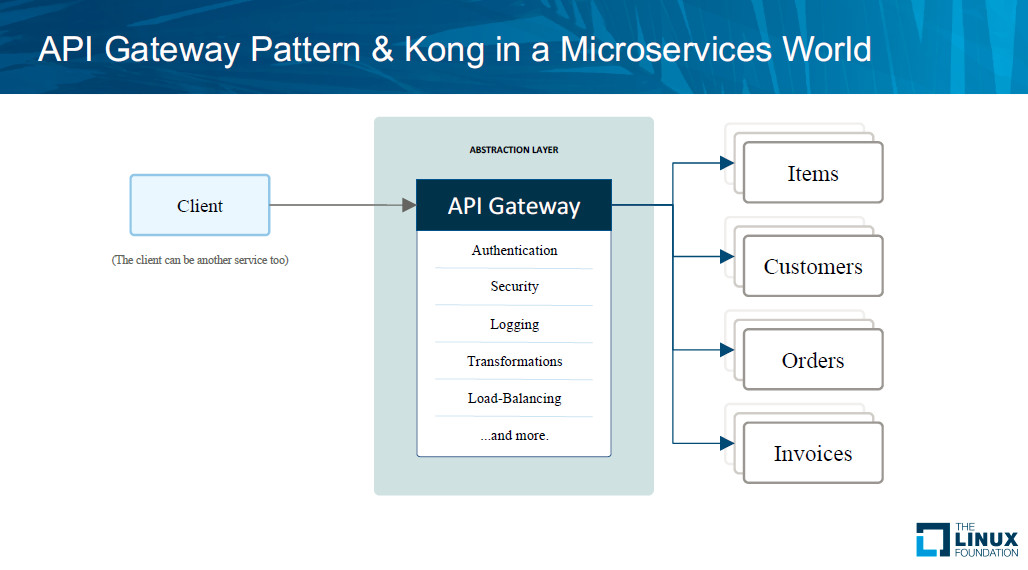 The Role of API Gateways in Microservice Architectures - The