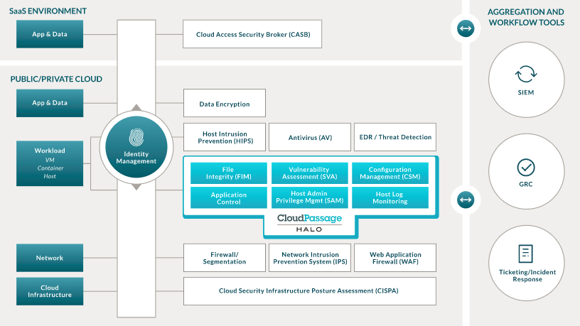 CloudPassage's Security-as-a-Service Addresses Needs in
