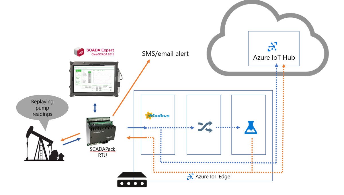 Azure IoT Edge, Machine Learning and Containers - The New Stack