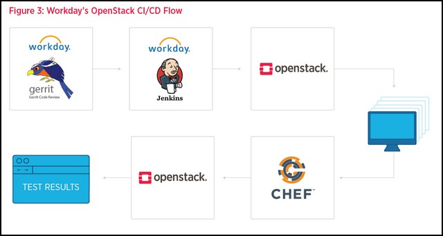 How Workday Bridges the Gap between Amazon and OpenStack - The New Stack