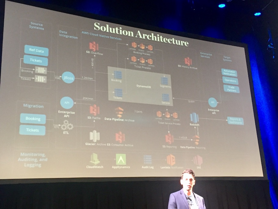 Gary Arora shows the serverless architecture map