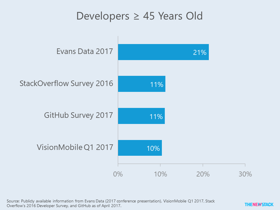 Tech Ageism and the Myth of the 'Digital Native' - The New Stack