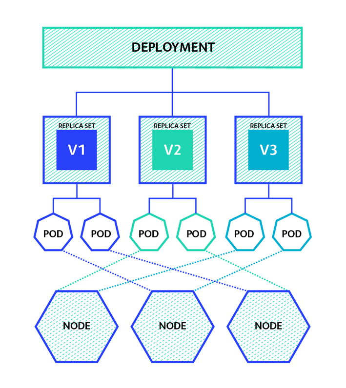 how kubernetes deployments work the new stack