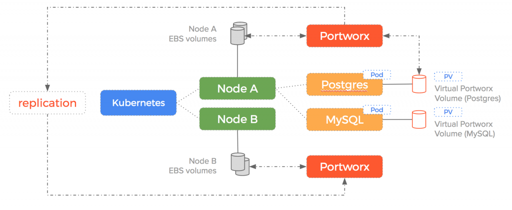 How to Overcome Stuck EBS Volumes When Running Stateful Containers