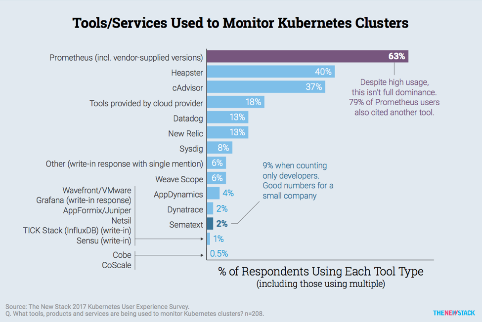 5 Tools for Monitoring Kubernetes at Scale in Production