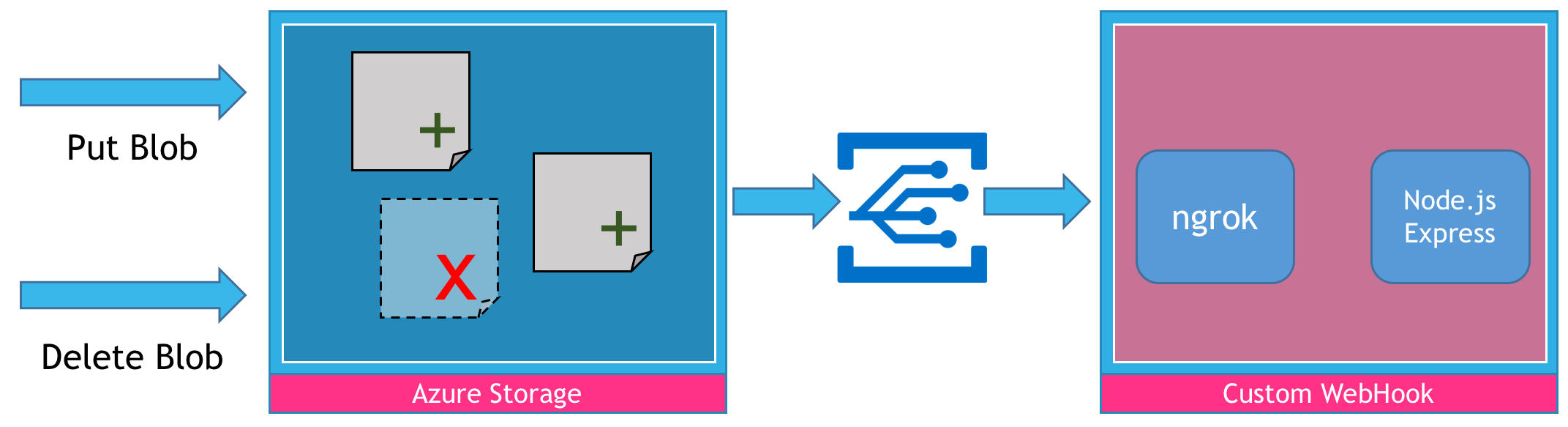 Tutorial: Exploring Azure Event Grid with Custom Webhooks