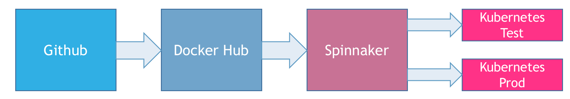 Build Extensible CI/CD Pipelines with Spinnaker and
