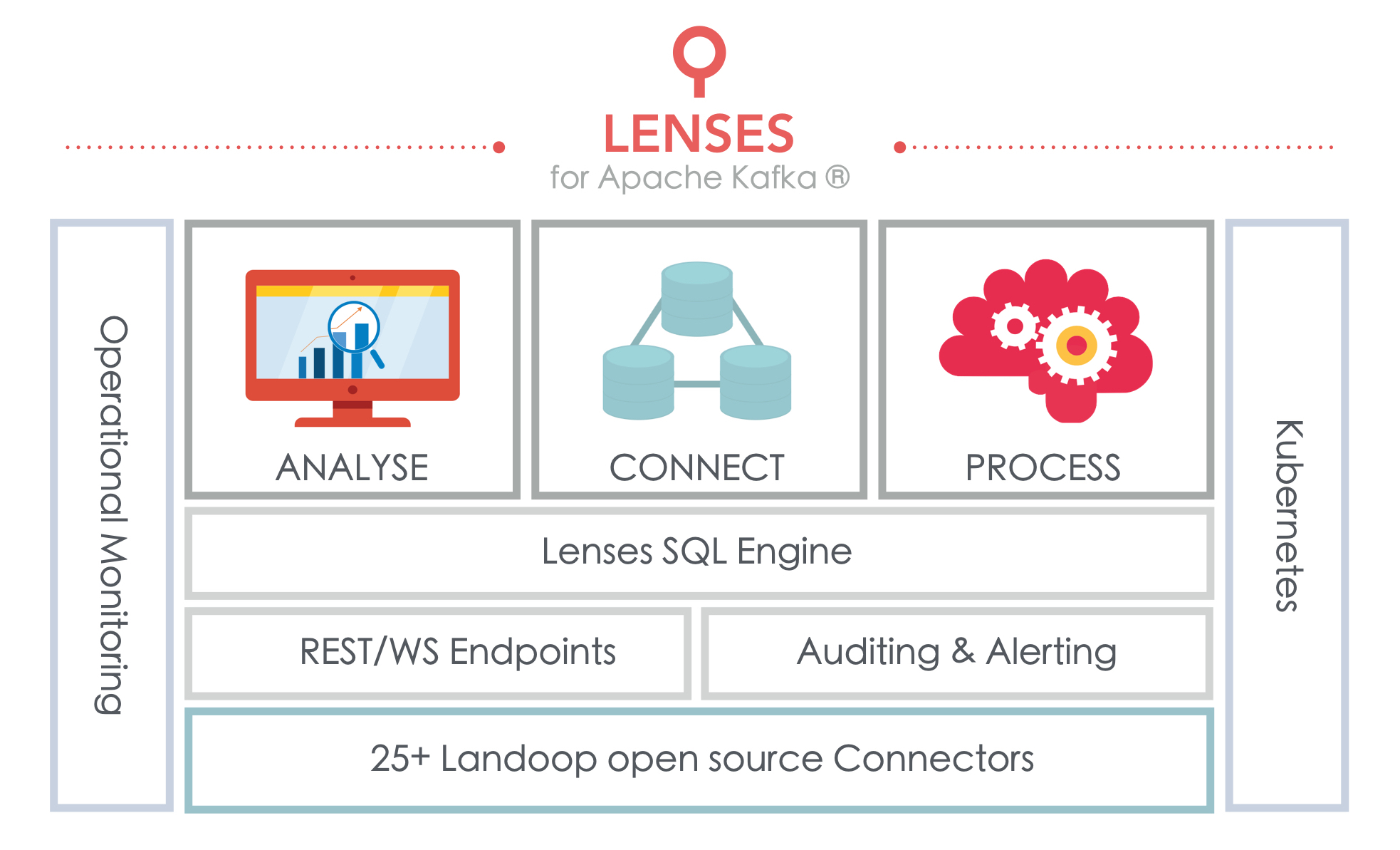 Landoop Lenses Promises to Ease Application Development for