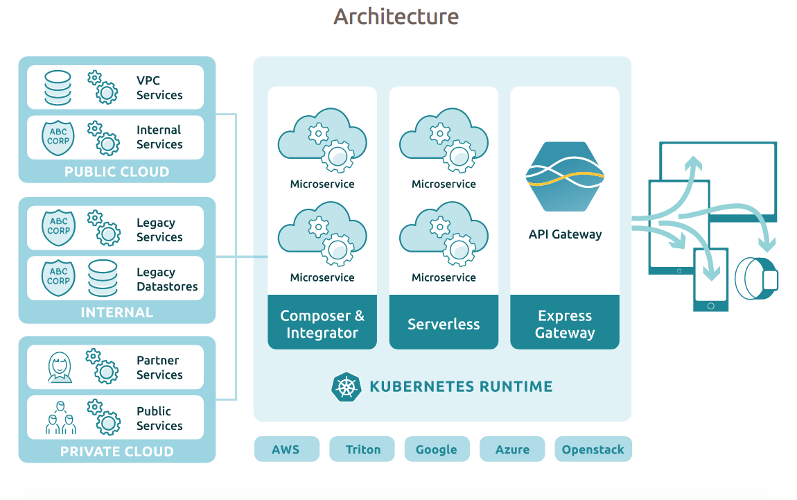 LunchBadger: Microservices, Serverless on Kubernetes - The