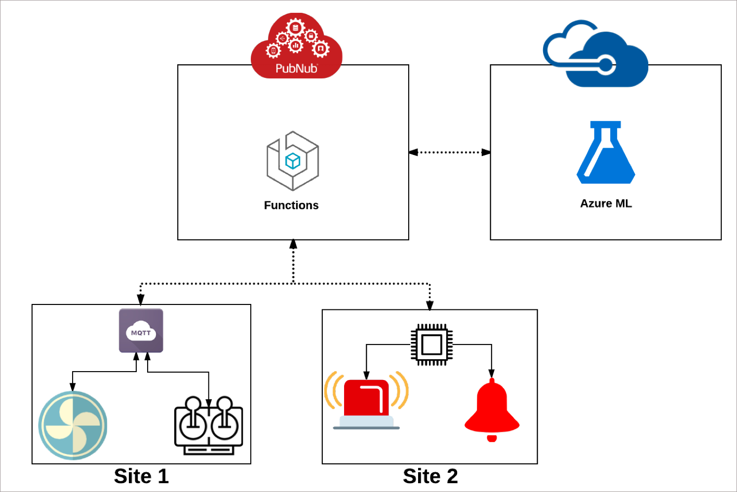 Implement IoT Predictive Maintenance with PubNub and Azure Machine