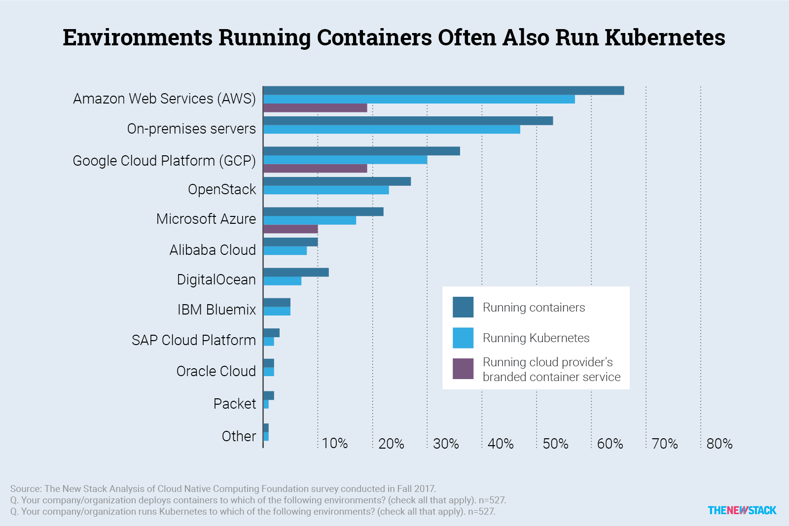 What the Data Says about Kubernetes Deployment Patterns - The New Stack