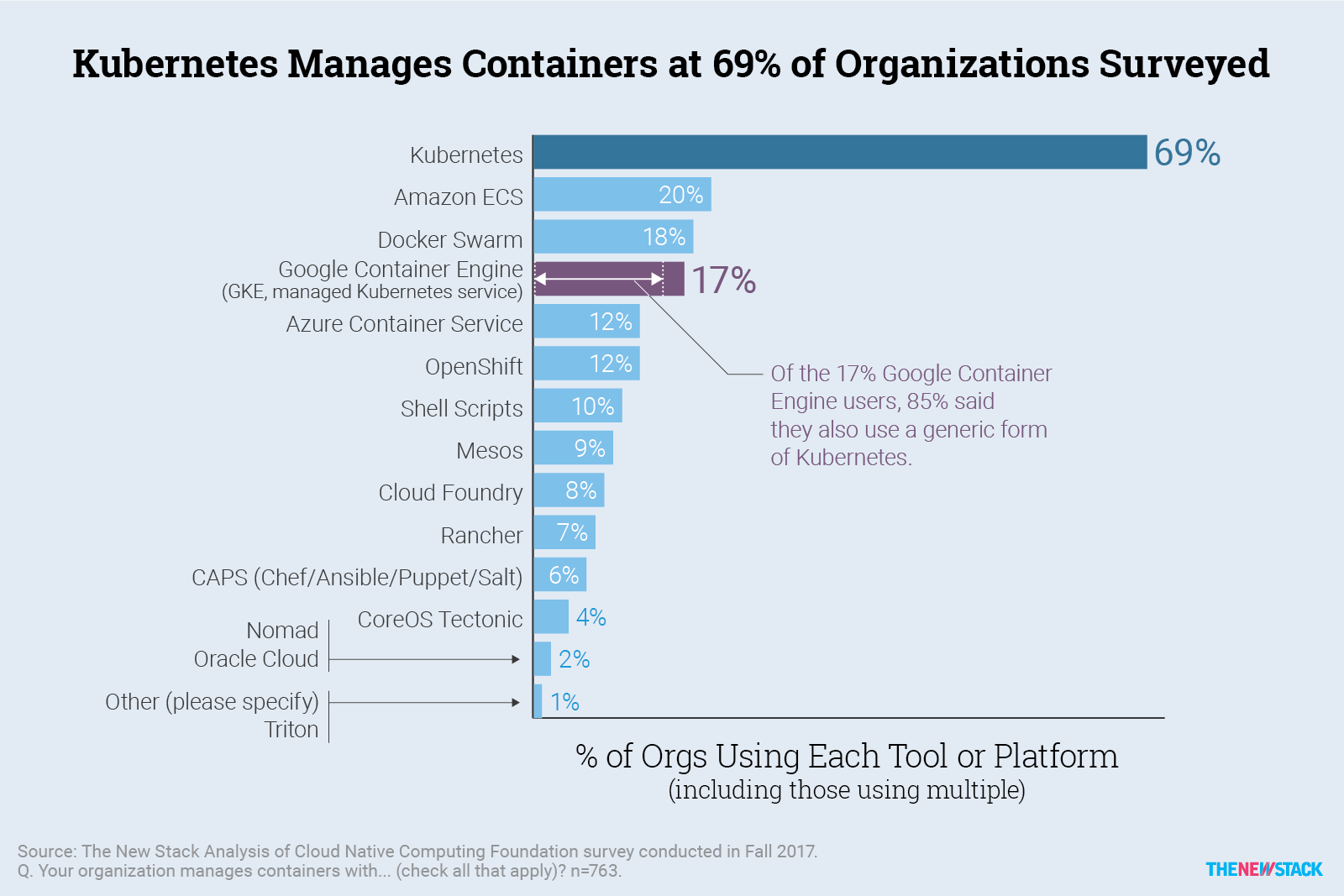 What the data says about kubernetes deployment patterns the new stack 6 mar 2018 914am by lawrence hecht fandeluxe Images