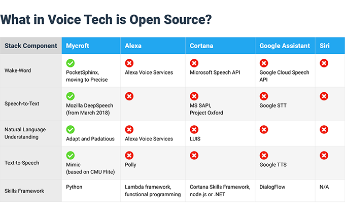 What is open source in Mycroft