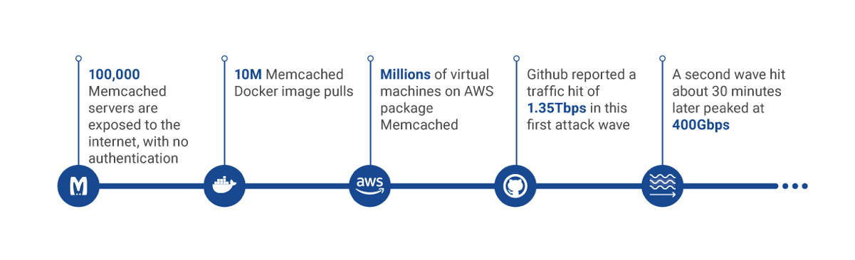 Why a Firewall Can't Protect Against a Memcache DDoS Attack - The