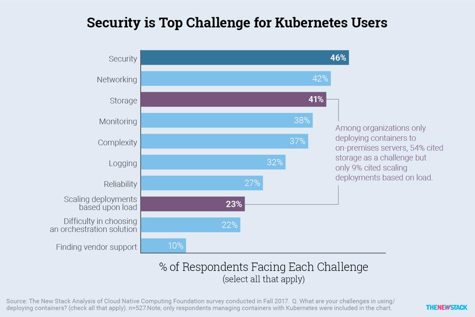 Kubernetes challenges