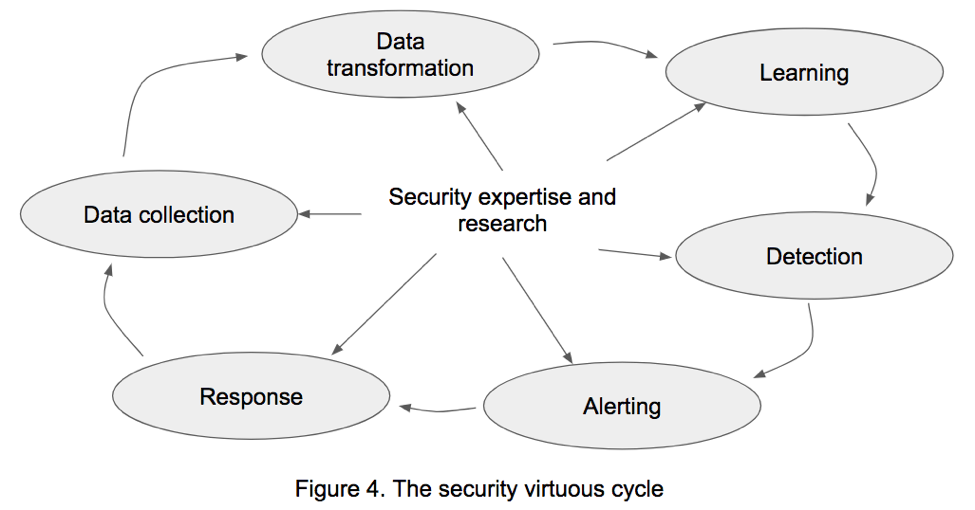 Machine Learning and Beyond: Algorithmic Detection in Security - The