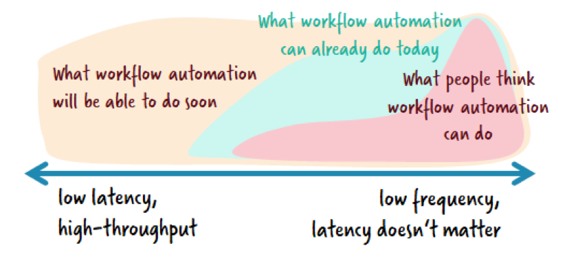5 Workflow Automation Use Cases You Might Not Have Considered - The