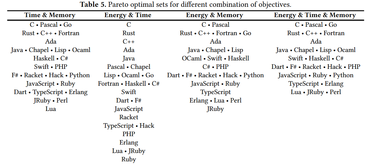 Best languages for specific scenarios (screenshot from research paper)