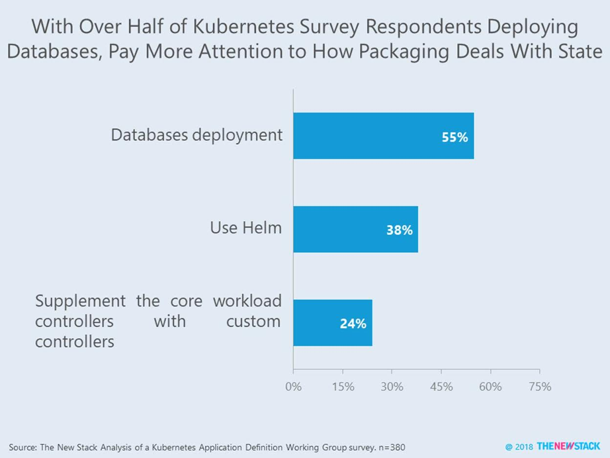 This Week in Numbers: More Stateful Apps as Kubernetes