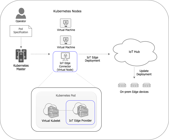 Kubernetes for Edge Computing: The Microsoft Azure Approach - The