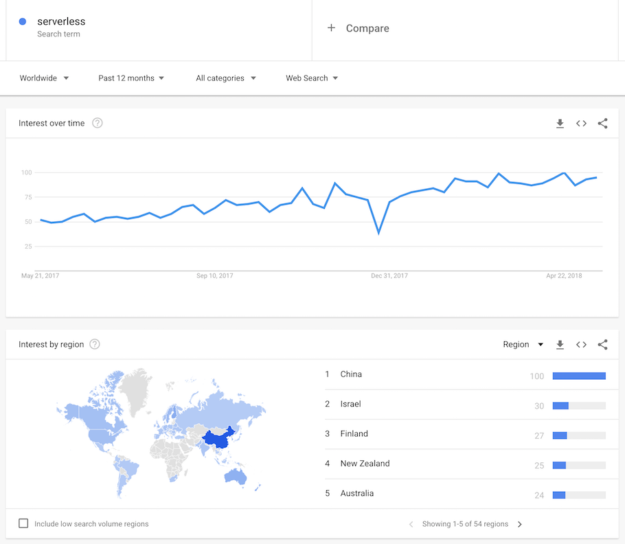 graphic showing monthly increase in searches using the term serverless